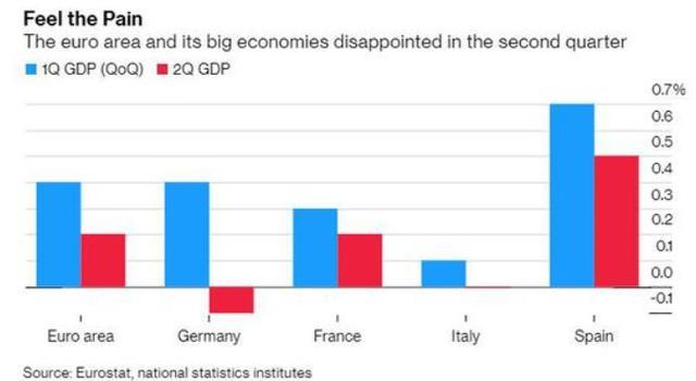 德国gdp年增长_不要只关注上合 朋友圈 内的事,也要看清这些外部挑战