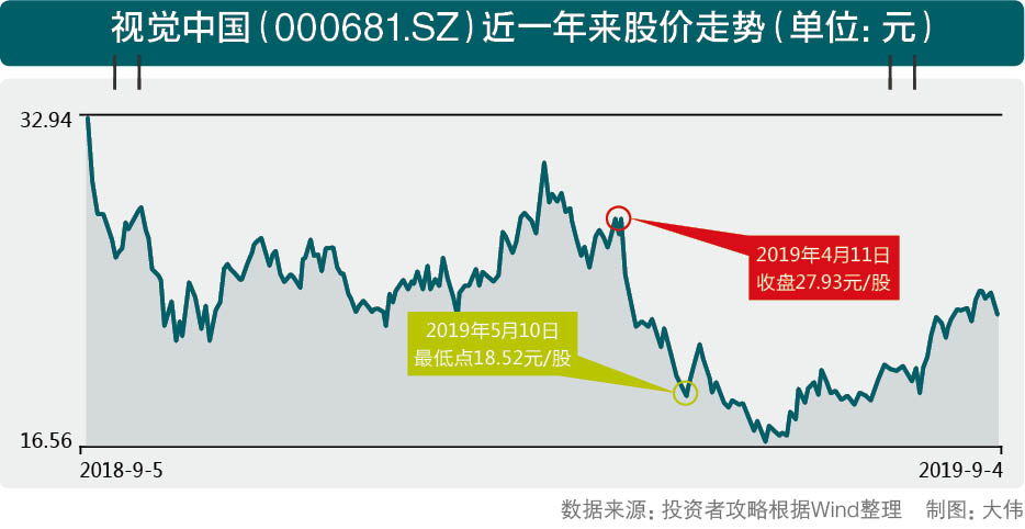 视觉中国再现侵权官司 券商仍旧给与增持评级