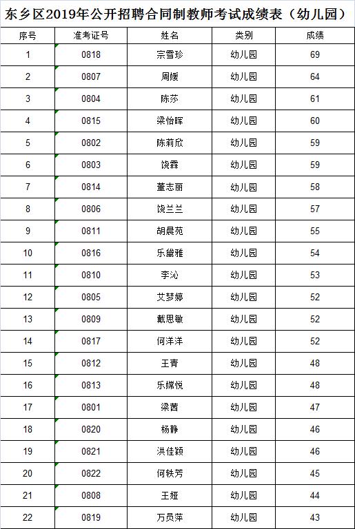成绩公示:东乡区2019年公开招聘合同制教师考试成绩表