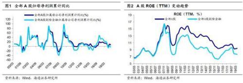 海通策略:牛市第二波上涨远景更明朗 看好科技和券商