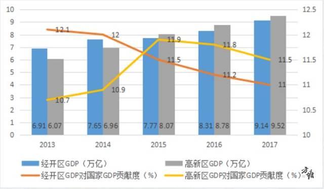 高新GDP