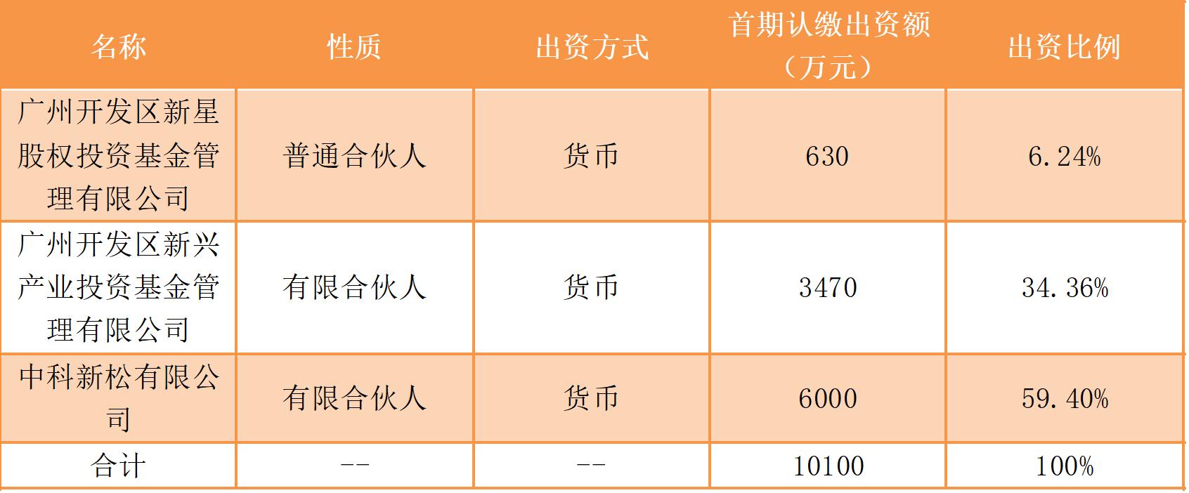 一周母基金动态:中国联通将设立5G创新母基金,国内最大油页岩产业基金在长春成立