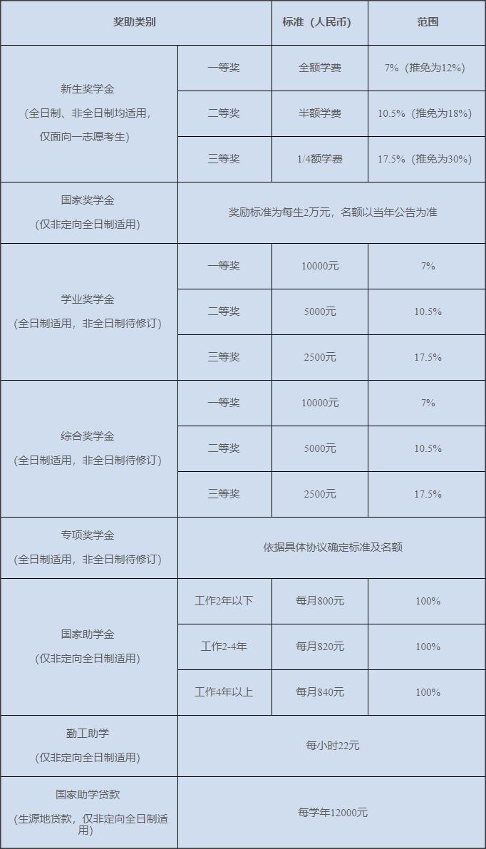 本科会计学专业论文_上海国家会计学院2020年招收攻读硕士学位研究生章程及专业目录
