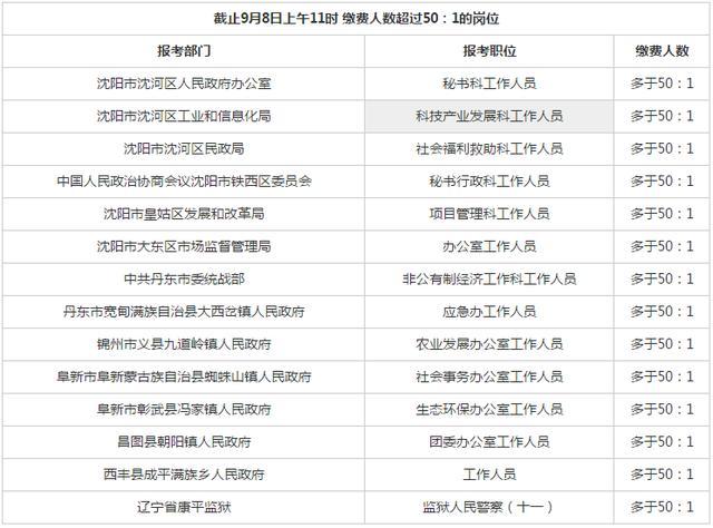 2019辽宁省考缴费人数1.2万,14个岗位火爆,2513个岗位无人报考