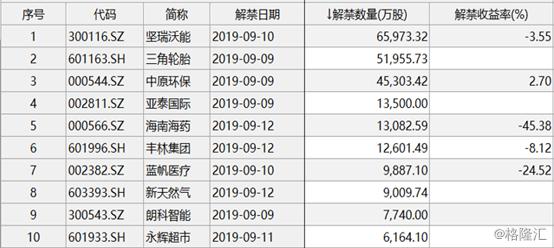 A股本周解禁市值逾240亿元,三角轮胎(601163.SH)独揽3成