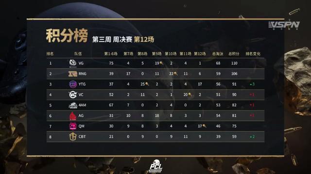 绝地求生:PCL夏季赛最稳队伍诞生 4AM QM三进周决霸占积分榜