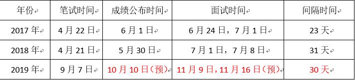 2019年甘肃省考面试考情分析