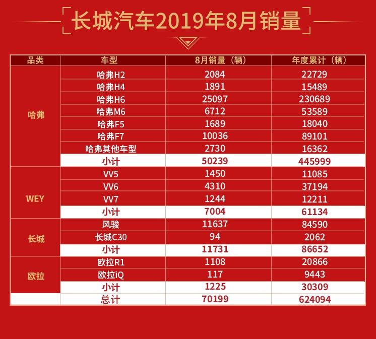长城汽车8月销售7.02万辆 同比增幅9.52%