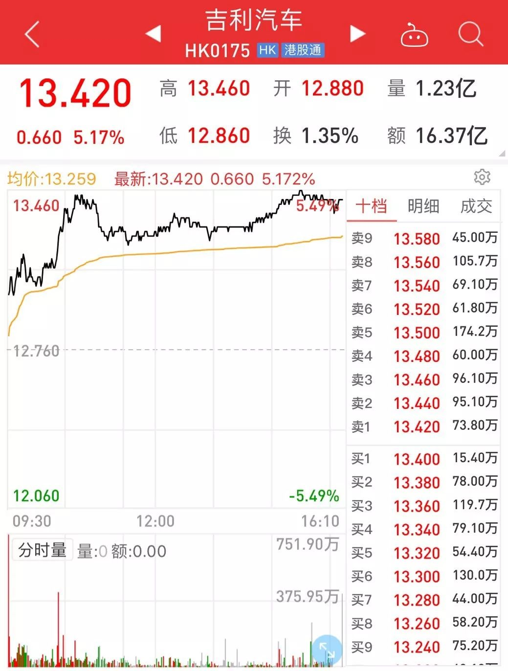 """吉利联手奔驰投资""""德国飞的"""",市值一日飙升60亿港元"""