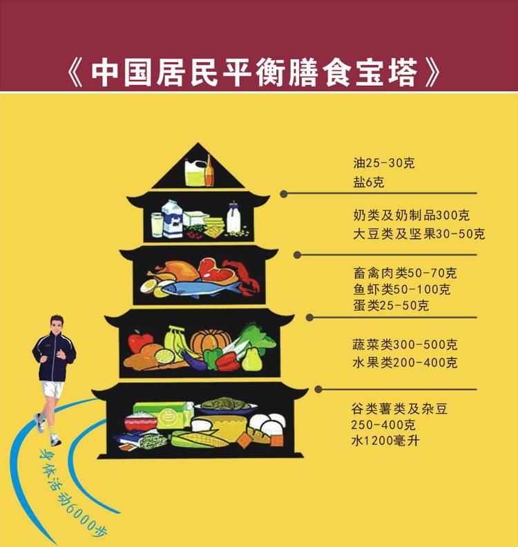【书写健康】如何合理营养,平衡膳食!