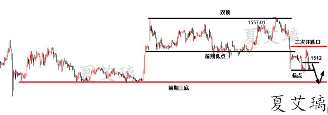 夏艾璃:黄金本周下跌将更猛烈?技术面开盘以暗示!早间走势分析