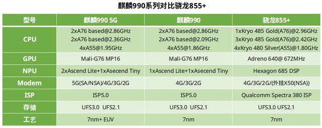 麒麟990对比骁龙855+谁才是19年安卓最强芯