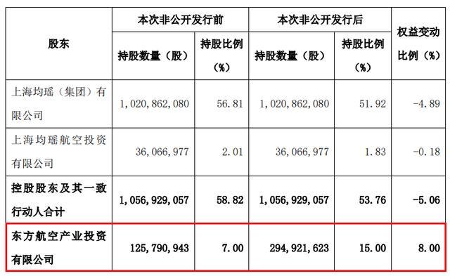 130亿,刷新中国民航新纪录