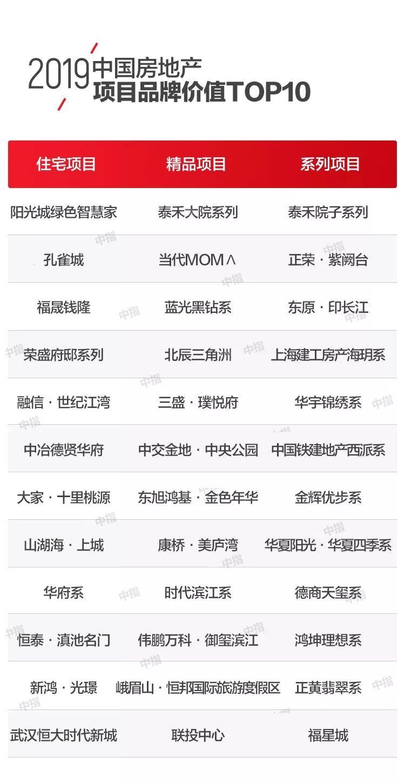 2019中国房地产排行榜_超强榜单丨2019中国房地产开发企业500强排行总汇