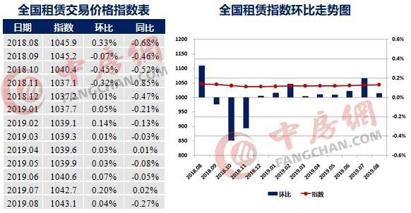 <b>2019年8月中国城市租赁价格指数报告 乌鲁木齐同环比领跑</b>