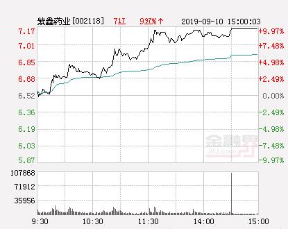 快讯:紫鑫药业涨停  报于7.17元