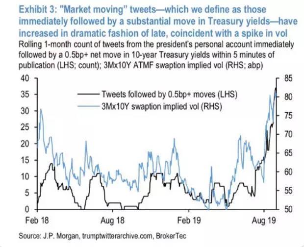"""金融家们太""""南""""了,他们研究了特朗普 4000 条推特,发现神奇规律"""