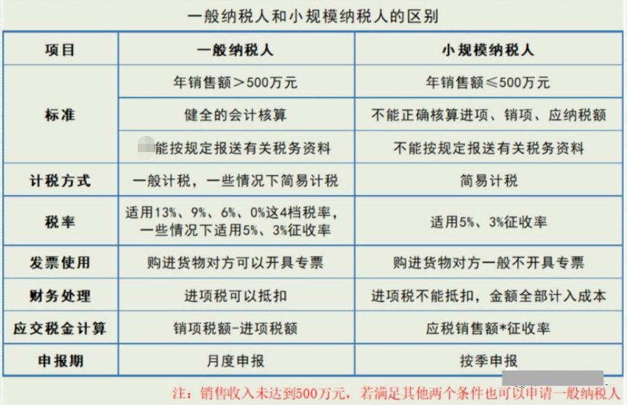 广州注册公司和个体户哪个好?