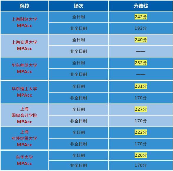2019上海地区MPAcc院校分数线