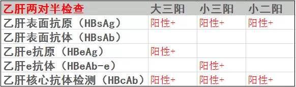 [e抗原e抗体都消失,乙肝两对半中,大三阳转小二阳说明什么?] 乙肝抗