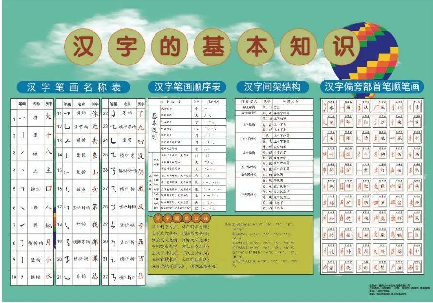 开学送孩子这套小学语数外考试知识点挂图, 让孩子考出好成绩