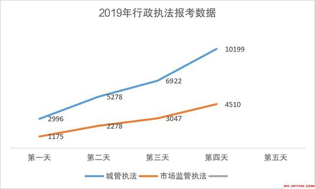 2019上海行政执法公务员报名第四日 :报考人数近1.5万!