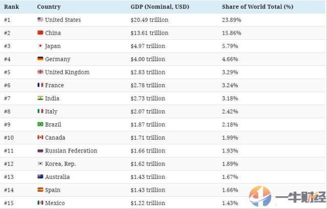 2021全球gdp总量多少_欧洲所有国家gdp总量和占世界总量的多少