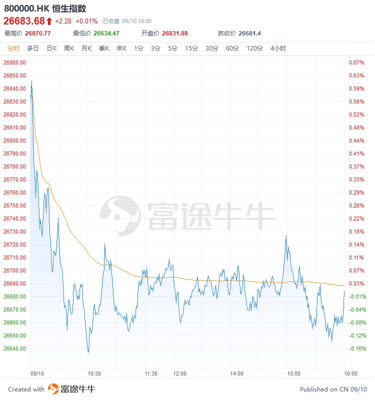 港股收评   恒指缩量整固,市场热点散漫