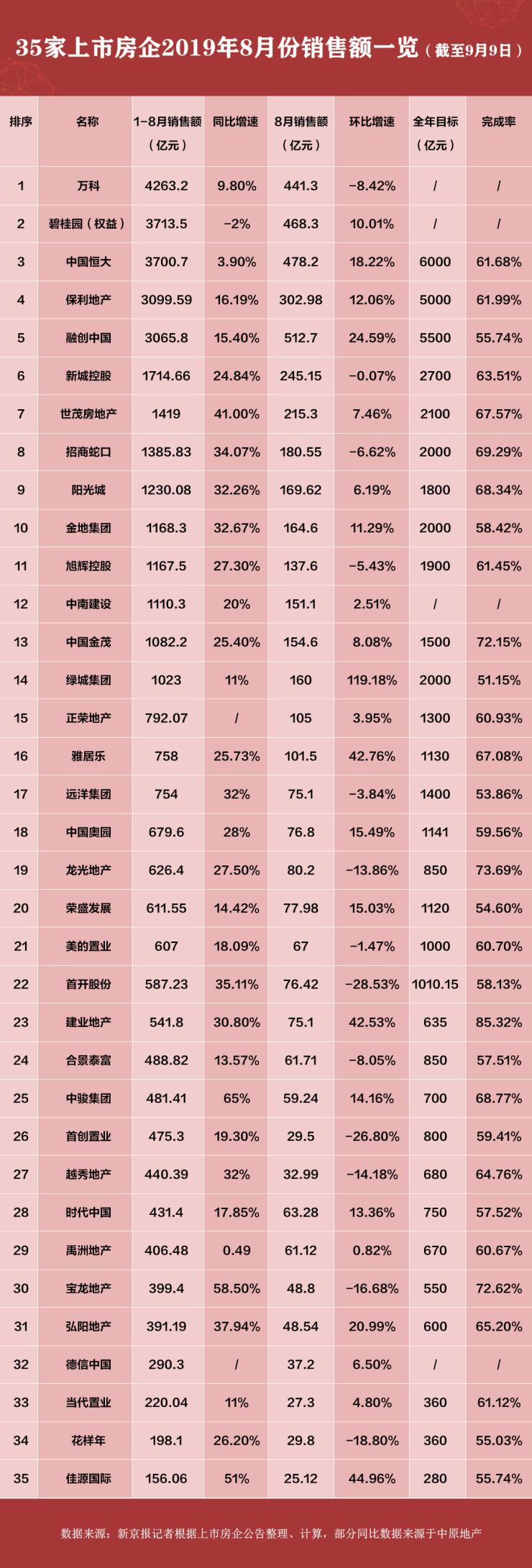 35家上市房企8月业绩:销售额环比回升较缓 13家负增长