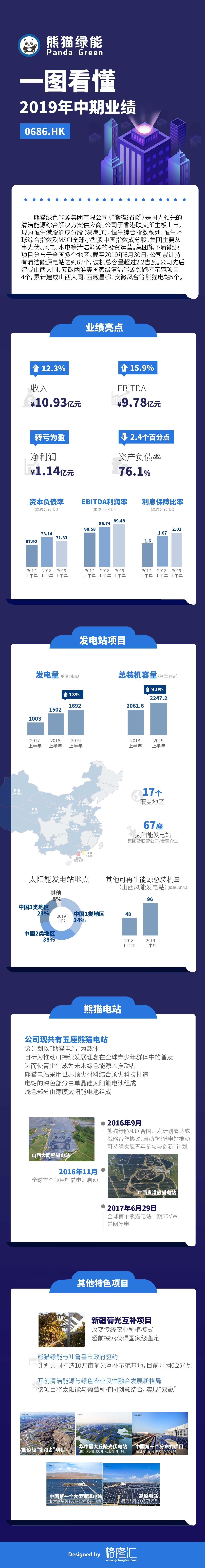 原創            一圖看懂熊貓綠能(00686.HK)2019年中期業績