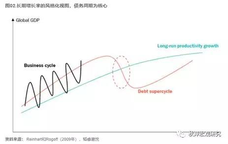 短期和长期债务周期如何运作?