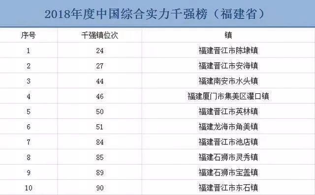 安海gdp_不唯GDP论英雄 安海跻身中国乡镇综合竞争力百强