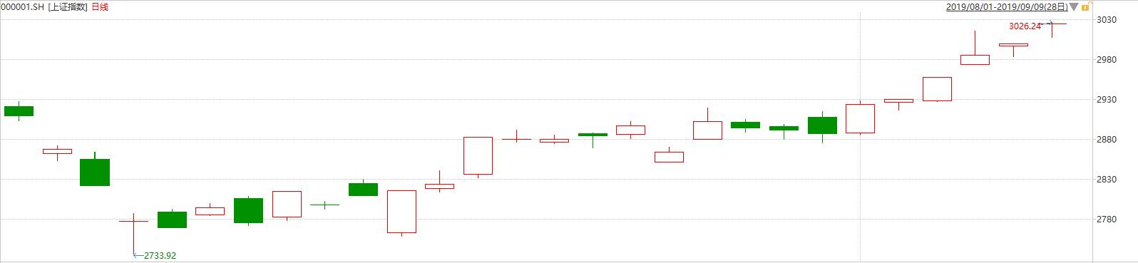 「股指期货规则」5分钟撩基   三周前还默默无闻,现在已赚超90%,这基金到底买了什么?