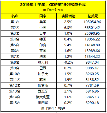 韩国经济总量2019_韩国财阀经济图片