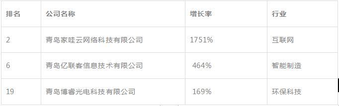 2019青岛高科技高成长20强揭晓!崂山这些企业榜上有名