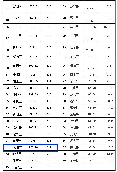 上虞gdp_上虞公交