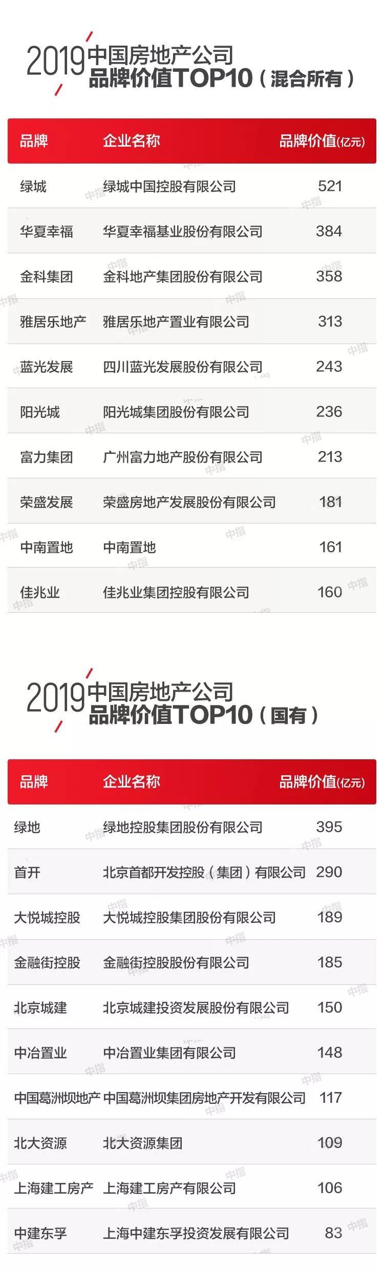 <b>2019中国房地产品牌价值TOP10排行榜_个人</b>