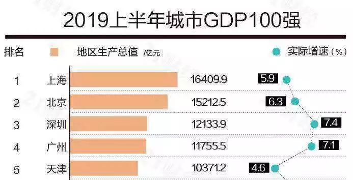 保定市gdp全年总量排名_2018年河北省各市GDP总量及增速排行榜