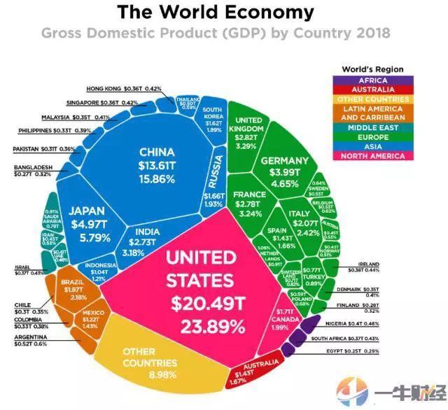 2018世界银行gdp_中国的省份分两种,留不住人的和轰不走人的 小巴侃经济