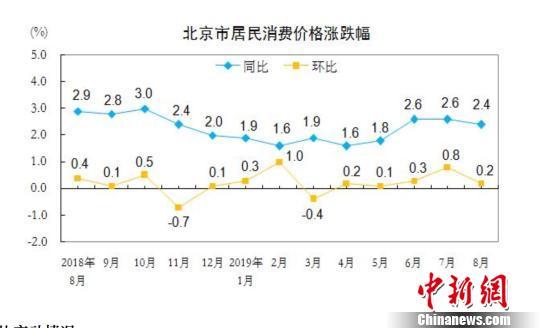 8月份北京CPI同比上涨2.4%  猪肉价格涨幅较上月扩大