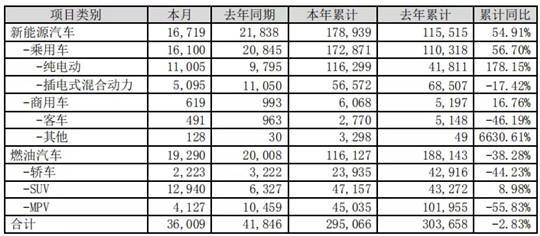 比亚迪8月销量3.6万辆,纯电车型增幅明显,整体低于预期