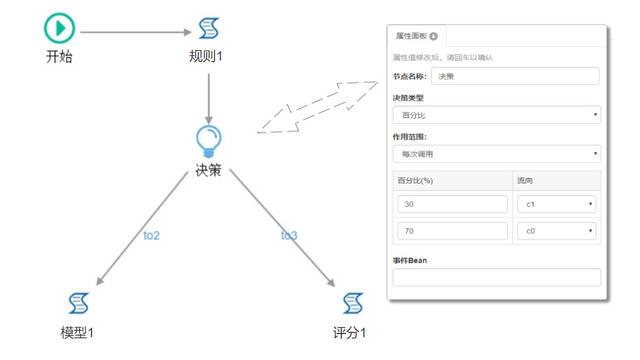 智能风控平台核心之风控决策引擎(一)口袋侦探第三关攻略