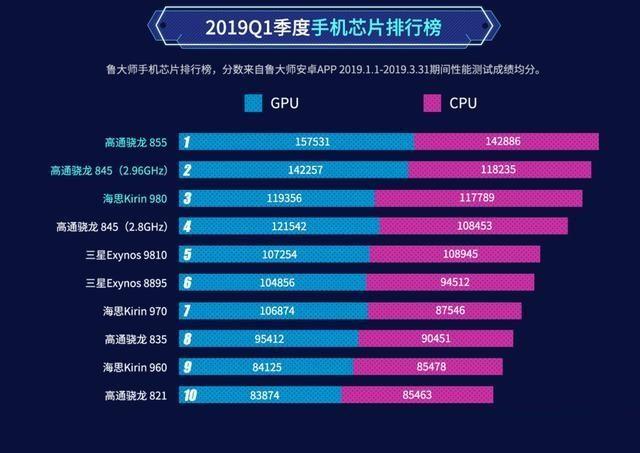 2019上半年手机性能、流畅度排行榜发布,来看看你的手机是否上榜