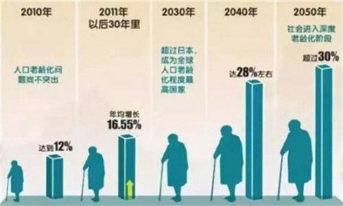 70后总共有多少人口_全国老人有多少人口