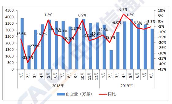 中国信通院:8月国内手机市场出货量同比降5.3%5G手机出货21.9万部