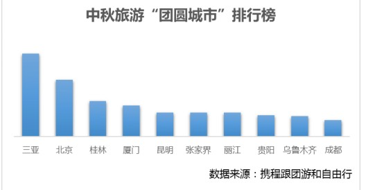 """中秋旅游""""團圓城市""""排行榜 賞月圣地TOP10"""
