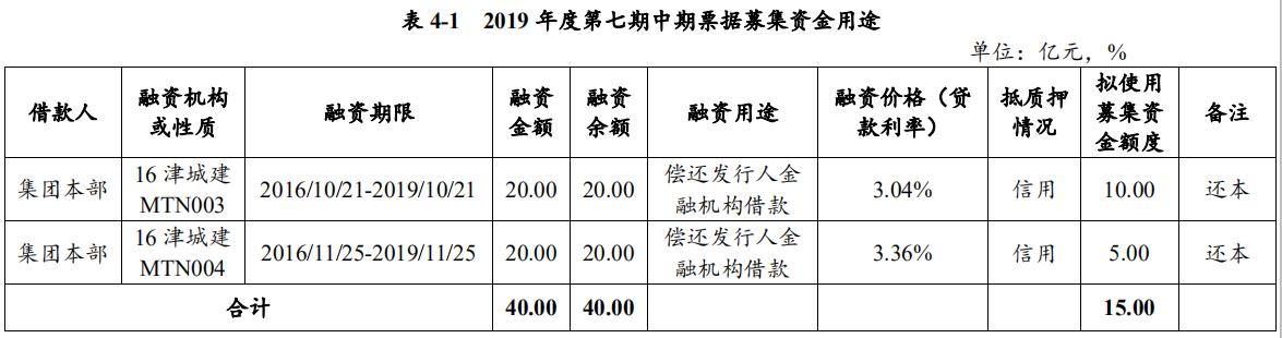 天津城投:拟发行15亿元中期票据用于偿还公司本部存量债务