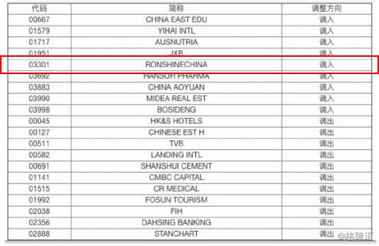 融信中國(03301.HK):9月調入滬港通標的,南下資金持續增持