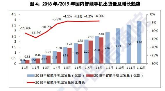 中国信通院:国内手机市场总体出货量同比下降5.3%