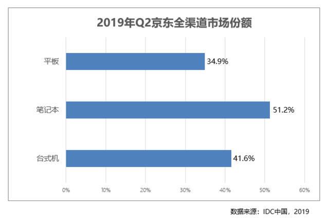 京东占台式机最大市场份额 深化